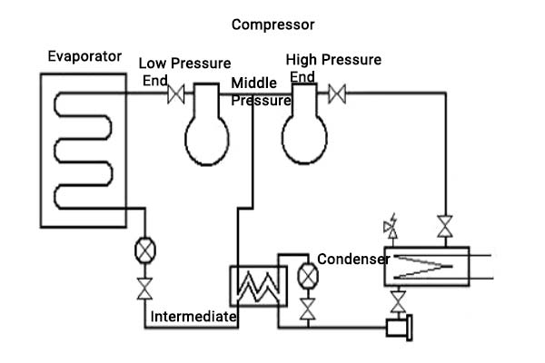 2-Stage Compression Cycle Compressor System Schematic Diagram