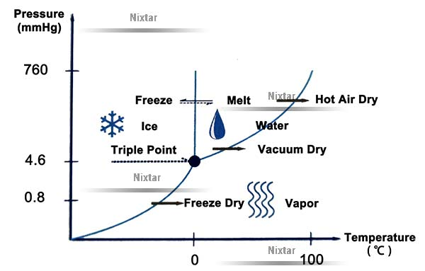 Water Triple Point Chart